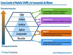Conectando el Modelo SAMR y la taxonomía de Bloom Learning Process, Learning Tools, Flip Learn, Blooms Taxonomy, Flipped Classroom, Brain Activities, Leadership, Homeschool, Teacher