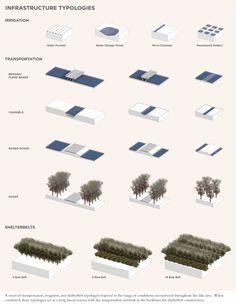 Image result for shoreline typology diagrams Landscape Drawings, Architecture Drawings, Landscape Architecture, Landscape Diagram, Landscape Design Plans, Architectural Presentation, Rain Garden, Concept Diagram, Landscaping Plants