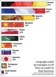 Languages rated by managers in UK firms as useful to their business #SMB