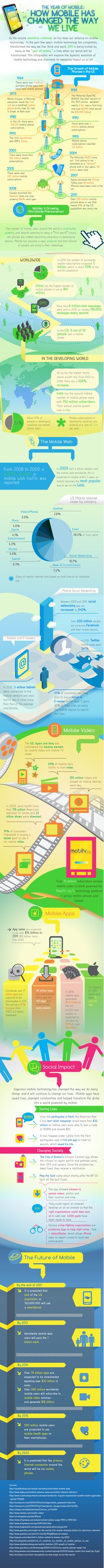 Mobile Infographic - How Mobile Has Changed the Way We Live