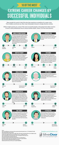 10 Of The Most Extreme Career Changes By Your Favourite Celebrities #Infographic #Career #Celebrities
