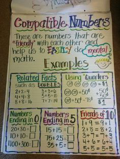 this to help me and my students stay focused on what Compatible Numbers are. Mental math is such an important skill to have! Math Teacher, Math Classroom, Teaching Math, Teacher Worksheets, Homeschool Kindergarten, Future Classroom, Homeschooling, Classroom Ideas, Math Charts