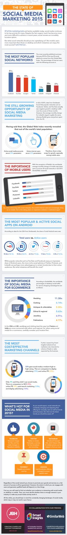 What does social media marketing look like in 2015? (Infographic)