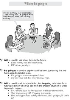 Grade 9 Grammar Lesson 13 Will and be going to (1)