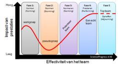 tuckman vijffasenmodel