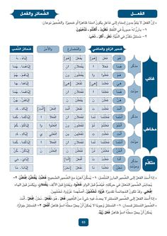 Arabic Grammar                                                                                                                                                                                 More