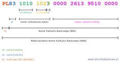 Budowa numeru IBAN i NRB