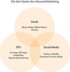 Die drei Säulen des #Inbound #Marketing