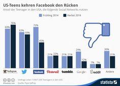 Warum sich Instagram für Unternehmen lohnt - Mehr Infos zum Thema auch unter http://vslink.de/internetmarketing