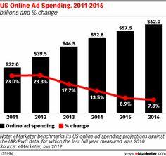 US Online Ad Spending, 2011-2016, as of Jan 2012