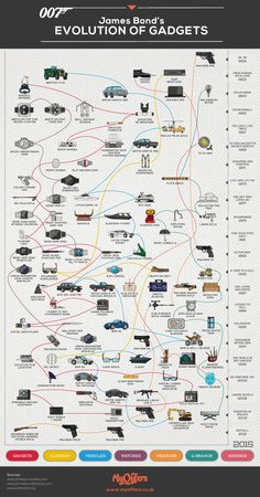James Bond's evolution of gadgets [infographic] - Holy Kaw!