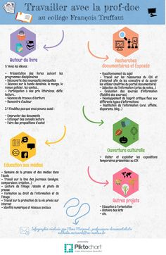 Travailler avec la prof-doc | Piktochart Infographic Editor