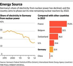 Nuclear power in Germany