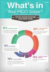 How to increase credit score to 800 raise 100 points overnight fico middle class nailinfographics how to increase credit score to 800 raise 100 points overnight fico middle class proven ways to raise your fico to get a better mortgage rate What Is Credit Score, Best Credit Cards, Credit Reporting Agencies, Credit Bureaus, Credit Rating, The Middle, Scores, Raising, Tips