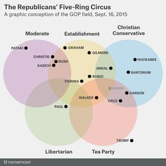 The Republicans' five-ring circus