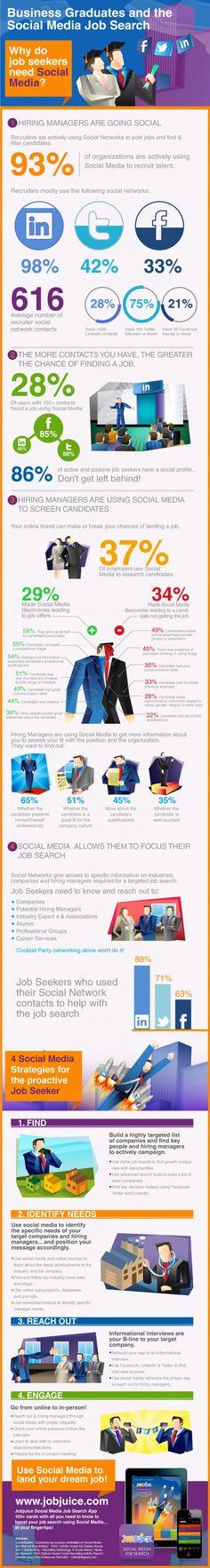 4 Social media Strategies for job seekers