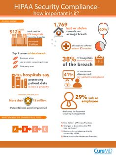 Infographic Business Associate Hipaa Compliance   Information