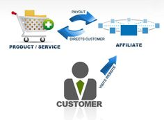 Affiliate Marketing The online world is always changing and evolving