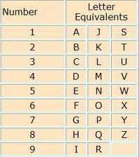 Free numerology reading personal 1 pinterest numerology