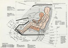dreyfuss ergonomics - Google Search