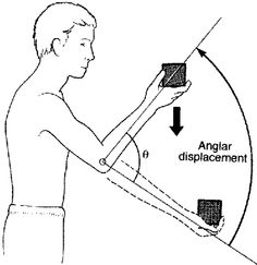 The angular displacement is the change in the angle as an object rotates or has motion in a circular direction. Angular displacement in this diagram is represented by the Greek letter, theta. (Chapter 8)