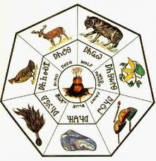 Seven clans of the Cherokee   indian nation. I am of the Wolf Clan.
