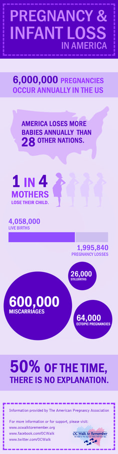 Pregnancy & Infant Loss in America