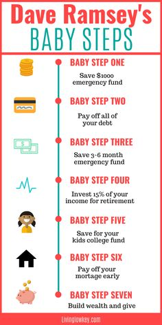 If you love budgeting, make sure to give Dave Ramsey's 7 Baby Steps a try. Follow these steps to begin your debt snowball, build an emergency fund, invest and reach riches. I can't wait to give this a try myself. #totalmoneymakeover #babysteps #daveramsey #debtsnowball #envelopesystem #budgeting #daveramseytips #budget Financial Peace, Financial Tips, Saving Money Quotes, Total Money Makeover, Budgeting Finances, Personal Finance, Making Ideas, How To Plan, Money Management