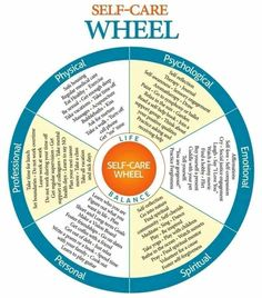 Self-Care Wheel. Do you care for yourself in all 6 areas of your life? Self-Care Wheel. Do you care for yourself in all 6 areas of your life? Self Care Wheel, Wellness Wheel, Therapy Journal, Therapy Tools, Therapy Ideas, Wheel Of Life, Self Compassion, Compassion Fatigue, Healthy Exercise