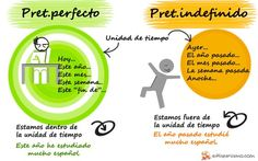 Pretérito #perfecto vs pretérito #indefinido