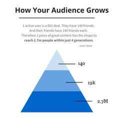 How your audience grows on social media