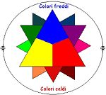 Ciao bambini: Colori caldi e colori freddi Educazione all'immagine