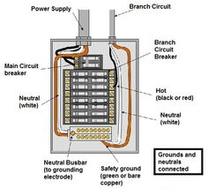 Electrical Inspection Inside & Out | McKissock Online Education. Notice branch circuit varies from service entrance conductor. Branch circuit delivers power to home to lighting circuits, common use receptacle circuits, & other circuits throughout the house. When determining the subpanel rating, the following items identified: •	What type of wire used for branch circuit? Non-metallic or metallic sheathed cable? •	Is aluminum or aluminum-clad wiring used for branch distribution circuits?