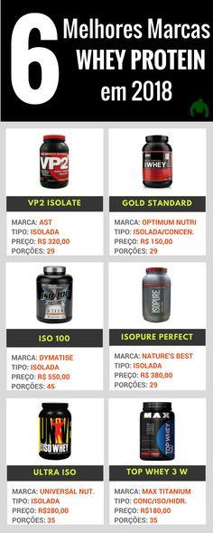 Whey Protein: Qual é o melhor Whey Protein? As melhores marcas 2018. Você deve estar se perguntando qual seria a melhor marcar de Whey Protein e o melhor custo benefício, com tantas marcas no mercado fica difícil achar a marca e o tipo de whey que mais se enquadra no que você precisa. Enfim nós da Portal do Monstro separamos as melhores marcas de Whey Protein no mercado e explicamos sobre os diferentes tipos de whey e como tomar. Veja abaixo, na tabela, qual são as marcas de whey com as…