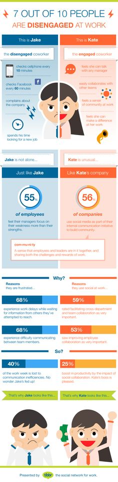 "Are you a ""Jake"" or a ""Kate""? #infographic of 2 employee types and how #socbiz boosts employee engagement"