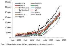 Ultra-long development of real GDP per capita.