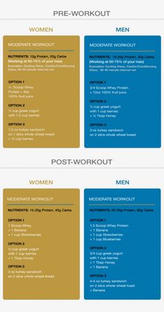 what supplements do you take post workout? Here are the 3 Must haves! Read the…