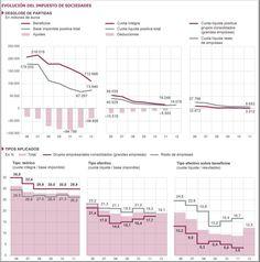 Evolución del Impuesto de Sociedades