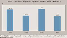 PORTAL DE ITACARAMBI: Maioria dos prefeitos em todo o país não consegue ...