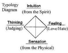 from Jung