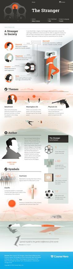 The Stranger Infographic | Course Hero