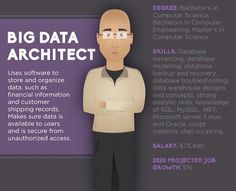 2/4 Building a Big Data Dream Team: The Recipé. Tag a Data Scientist/ Business Analyst/ Software Engineer/ Systems Analyst/ Data Architect that you know. Credit: #Dell shared on #siliconvalley #mysiliconvalley #silidiscover #dell #IoT #bigdata #dataarchitect #datascientist #softwareengineer #dataanalyst #systemsanalyst #businessanalyst #mis #mit #cmc #mba #programmer #startup #entrepreneur #founder #freelancer by mysiliconvalley