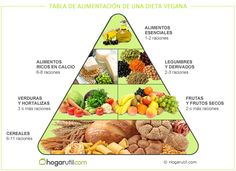 Pirámide alimenticia de la dieta vegetariana - Hogarutil
