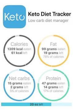 What is the primal blueprint fitness inspiration pinterest the keto diet tracker low carb diet manager is one of the best apps for tracking malvernweather Gallery
