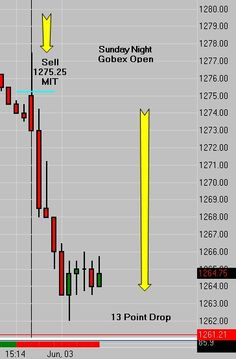 Emini Trading | The Ultimate Leading Indicator opened the door for a 13 point drop on the Sunday night Globex open after the worst day of the year. It's not rocket science... it's a discipline. Take our 1 week free trial and find out if you have what it takes - http://cfrn.net/apply