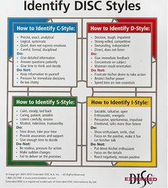 Identify DiSC Styles