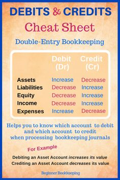 Debits and credits cheat sheet used in bookkeeping an… – Bankgeschäfte Accounting Notes, Accounting Classes, Accounting Basics, Accounting Principles, Accounting Student, Bookkeeping And Accounting, Accounting And Finance, Accounting Humor, Small Business Bookkeeping