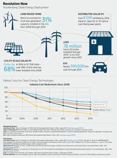 Revolution Now: The Future Arrives for Five Clean Energy Update An illustrated infographic showing the falling costs for clean energy technologies including wind, solar, buildings, and lightin Solar Energy Panels, Best Solar Panels, Solar Energy System, Geothermal Energy, Energy Companies, Solar Panel Installation, Nikola Tesla, Sustainable Energy, Energy Technology