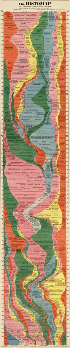 5 | Infographic: 4,000 Years Of Human History Captured In One Retro Chart | Co.Design: business + innovation + design