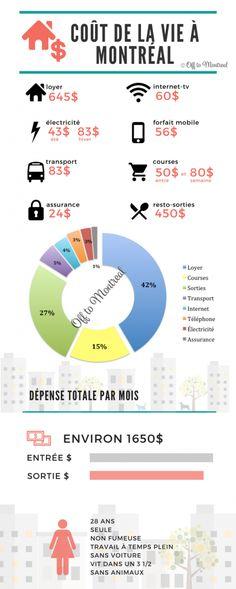 Les dépenses mensuelles quand on vit seule à Montréal. #PvtCanada #Infographie #Montreal #OfftoMontreal #CoutDeLaVie #VieQuotidienne #Expat